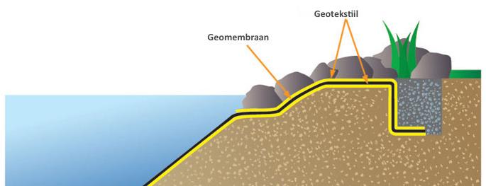 geomembraani paigaldamine