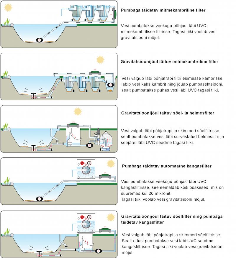 tiigifiltrid veepuhastusseadmed